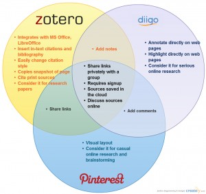 Pinterest, Diigo and Zotero help you organize the torrent of information on the web, but each is appropriate in different contexts.